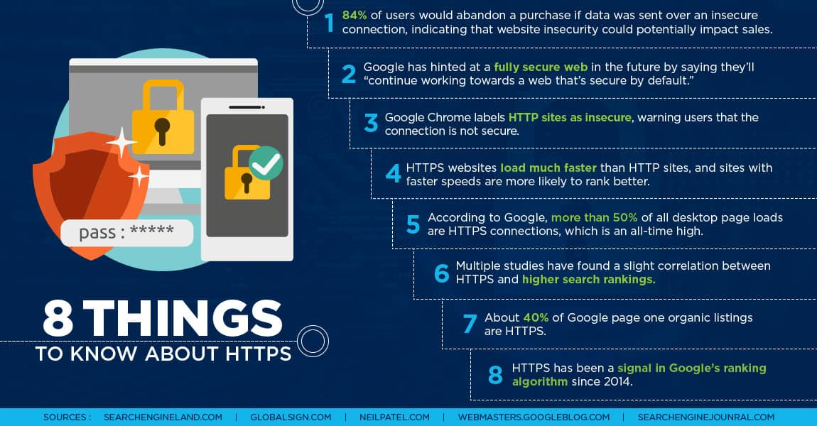 https-infographic-use